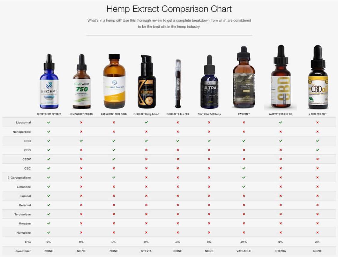 Hemp Oil Comparison Chart